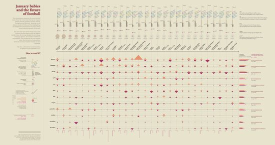 January babies and the future of football (Visual Data 09) Art Print