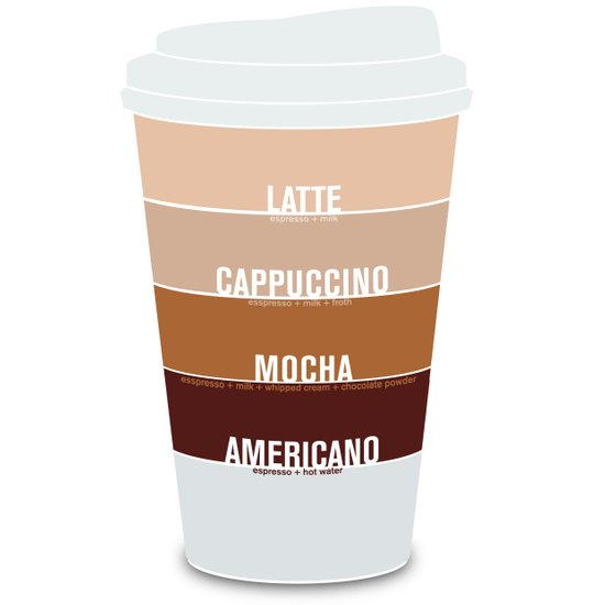 four shades of coffee + ingredients Art Print