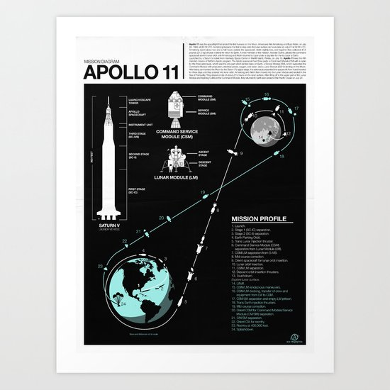 Apollo 11 Mission Diagram Art Print By Nick Wiinikka