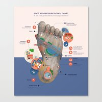 Foot Acupressure Map Canvas Print