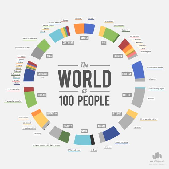 The World as 100 People (EN) Art Print
