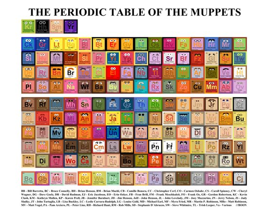 The Periodic Table of the Muppets Art Print