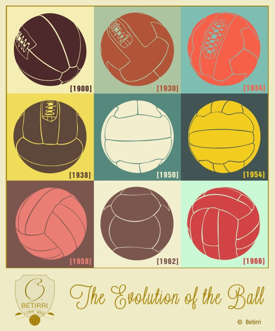 The Evolution of the Ball Art Print