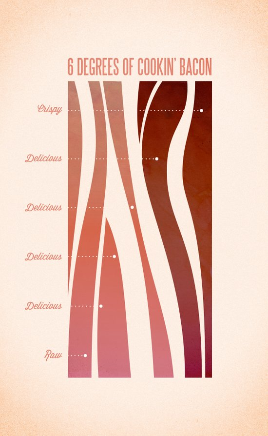 6 Degrees of Cookin' Bacon Art Print