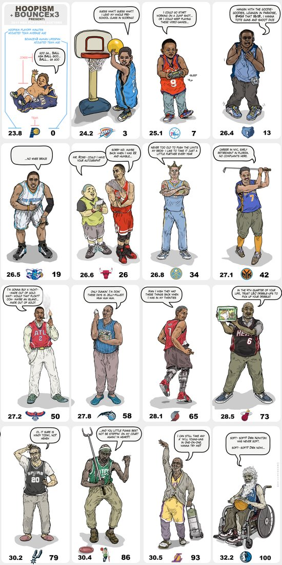 NBA Ageisms Canvas Print