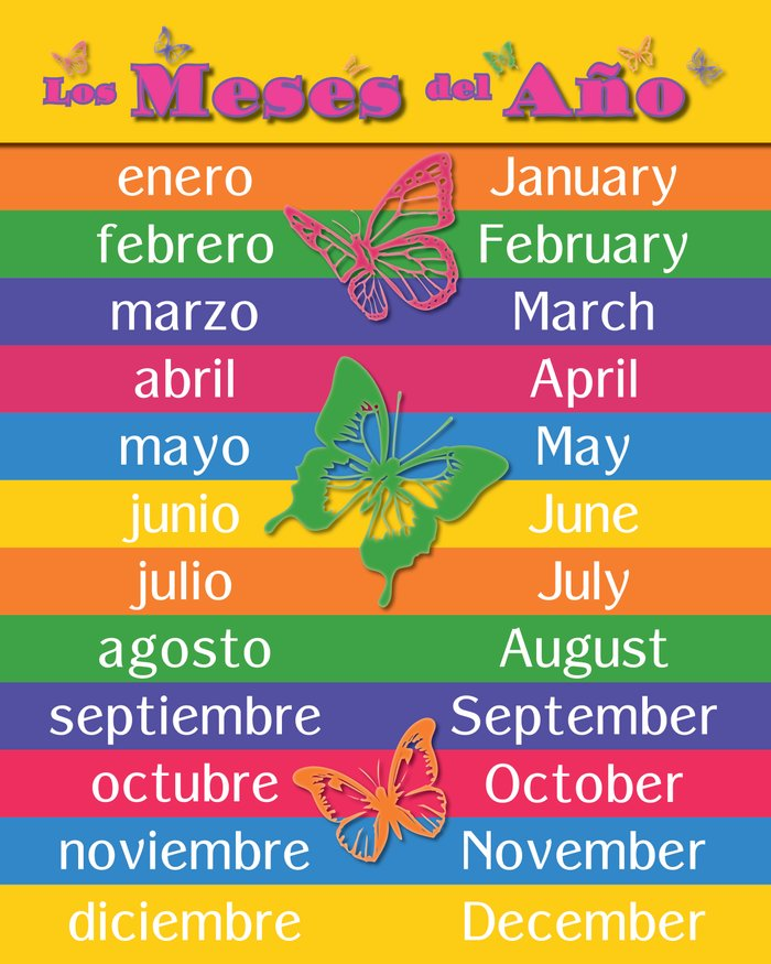 ... /Ingles) Months of the Year Art Print by Padilla Design | Society6
