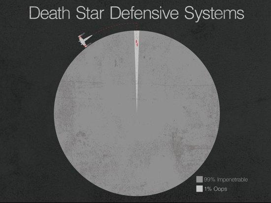 Death Star Defensive Systems Art Print