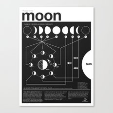 Phases of the Moon infographic Canvas Print