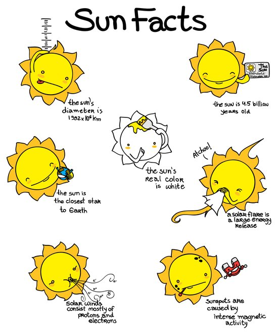 Sun Facts Art Print by Lili Batista