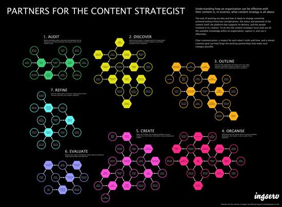 Partners for the content strategist Art Print