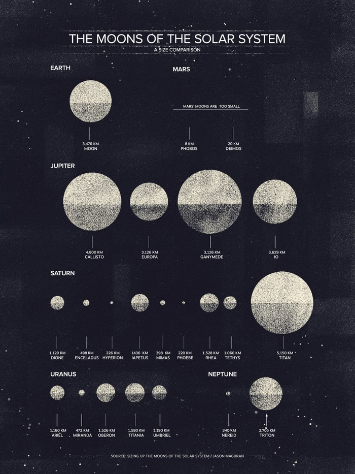 solar system to scale poster - photo #19