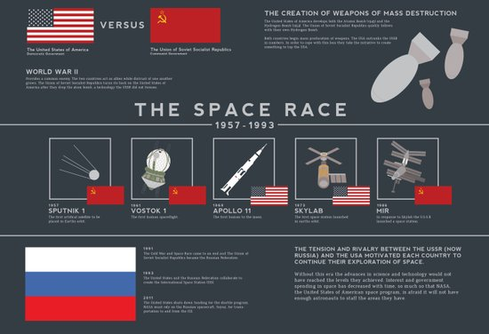 The Space Race Timeline Canvas Print